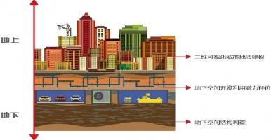 3DGIS+3DBIM:打造三维可视化透明城市,全空间三维建模要做到这样!